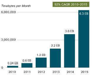 Cisco Mobile Data Traffic Forecast - VNI Mobile 2011