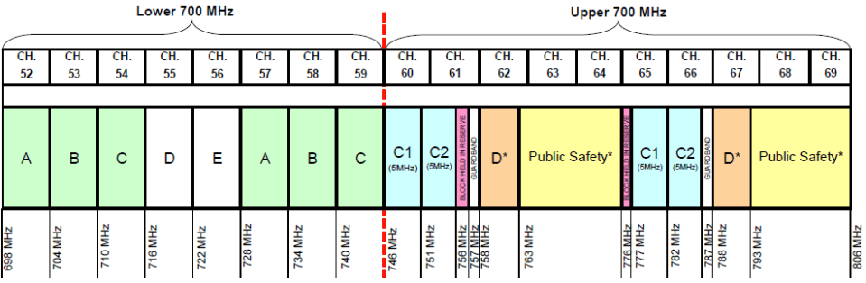 Canada 700 MHz Band Plan