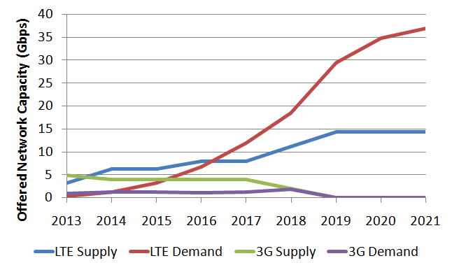 Network capacity supply and demand.