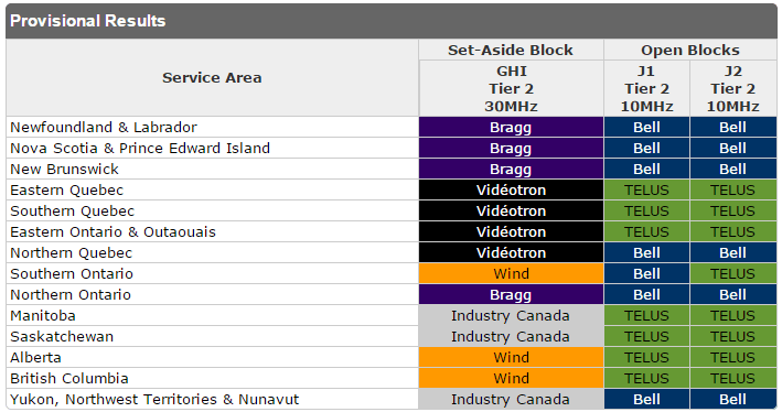 AWS-3 Band allocations