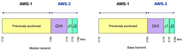 Canada AWS-3 Band Plan