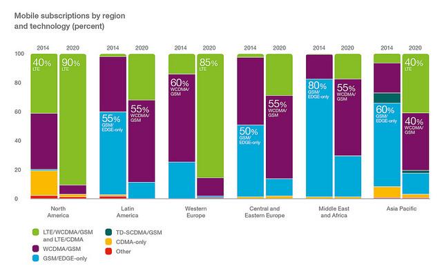 Mobile Subs per Region