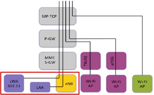 LTE / Wi-Fi Convergence.