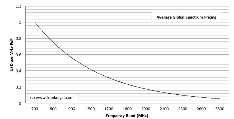 Average Global Spectrum Pricing.