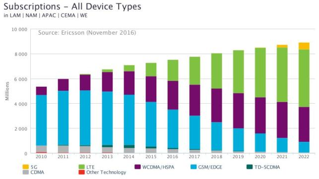 Mobile subscriptions per technology [Source: Ericsson, November 2016]