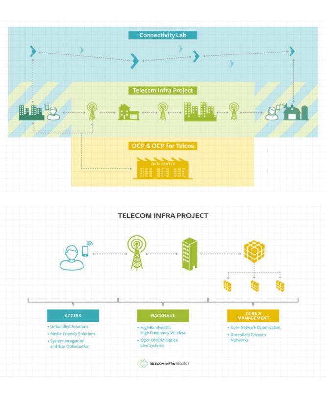 TIP - Telecom Infra Project - Facebook
