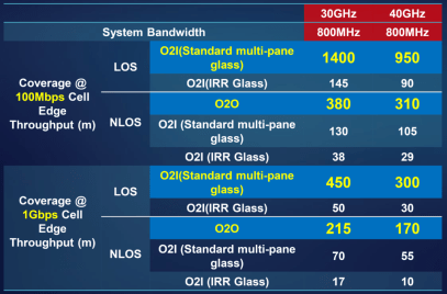 Coverage performance of mmWave vs. 800 MHz