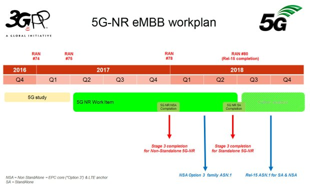 5G NR eMBB schedule: cascading technology trap?