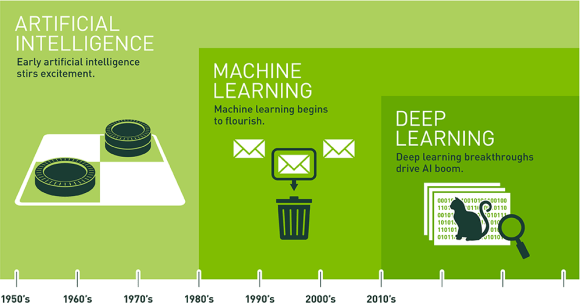 Artificial Intelligence (AI) Timeline [Nvidia].