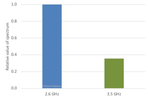 5G Spectrum: 3.5 GHz Spectrum Valuation