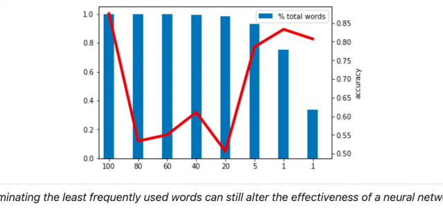3 Methods of Data Pre-Processing for Text Classification