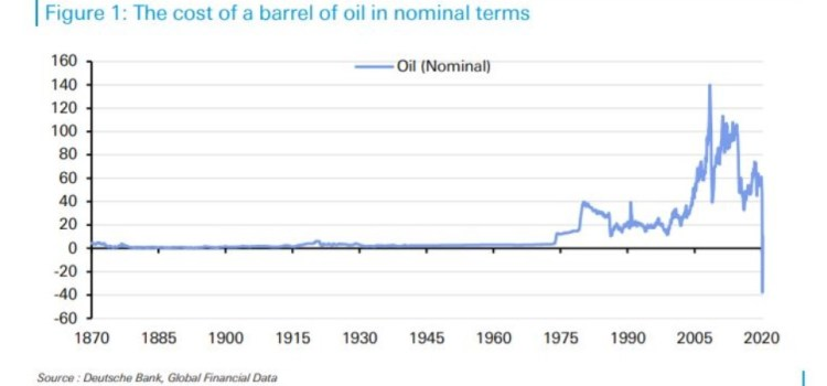COVID, Oil Prices, and Our Podcast Tagline