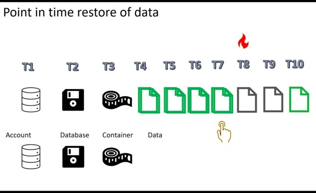 Continuous backup and point-in-time restore for Azure Cosmos DB – overview and demo