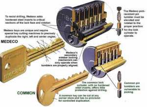 Lock Diagrams – Frank The Locksmith | Learning How To Pick