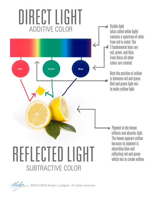 Why is colour?