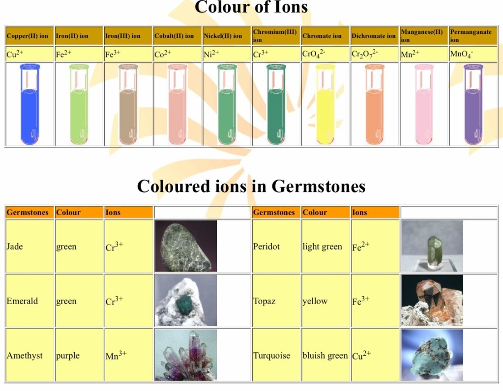 colours of crystals- like emerald and sapphires is dictated by the types of ions it has in it