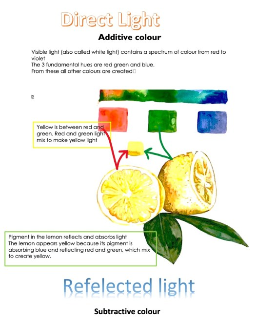 Direct light and reflective light- original art by franscienceart