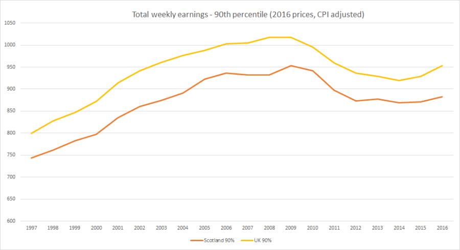 90p-earnings-graph