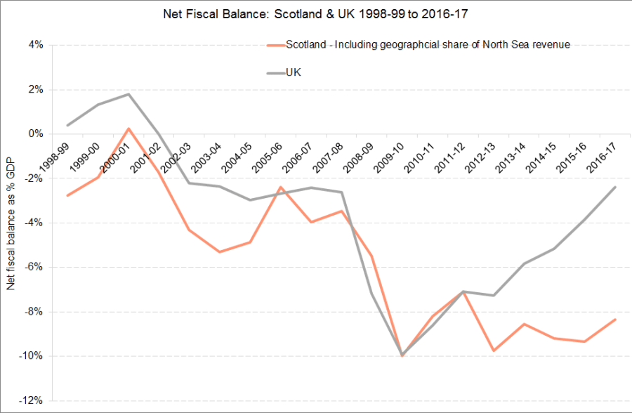 2016-17 Time Series fiscal balance