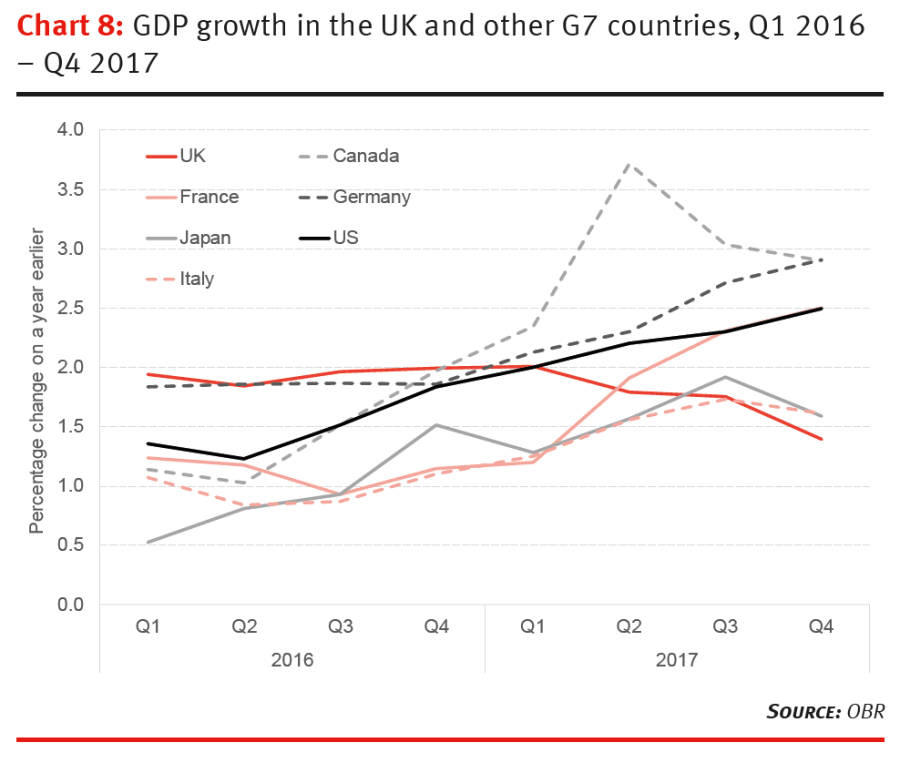 GDP growth in the UK and other G7 countries, Q1 2017 - Q4 2017