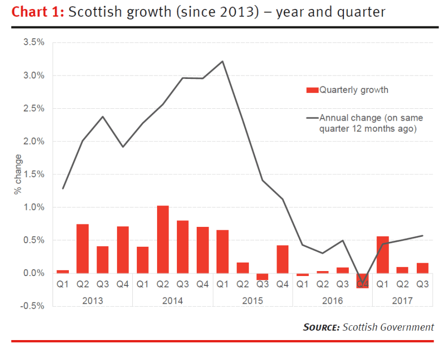 Scottish GDP Growth (since 2013) - year and quarter