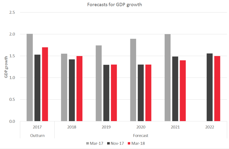 Spring Statement GDP