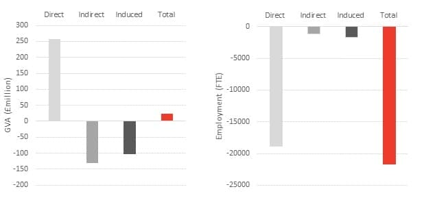 Direct, indirect and induced GVA and employment effects