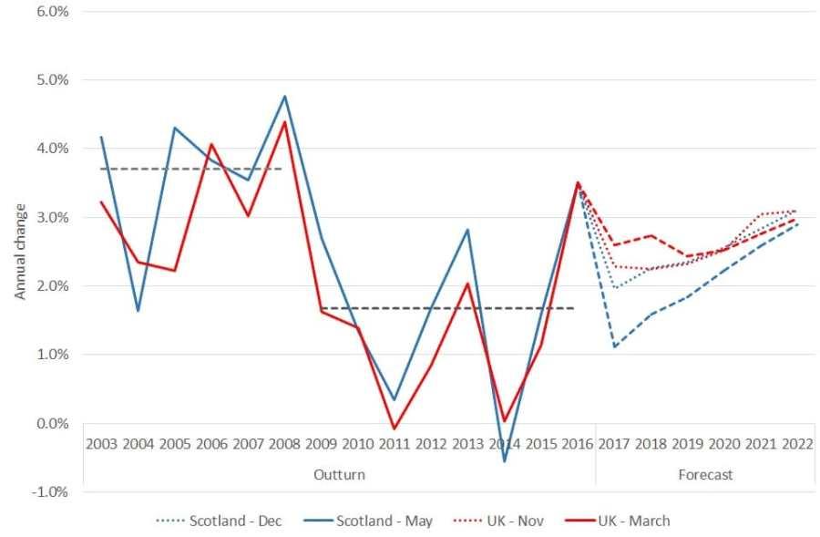 earnings forecasts.jpg