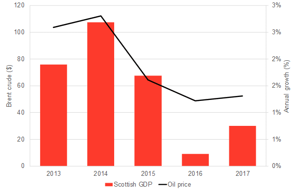 oil-prices-scottish-gdp.png