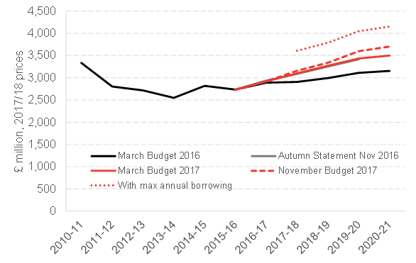 scottish-government-capital-spending.png
