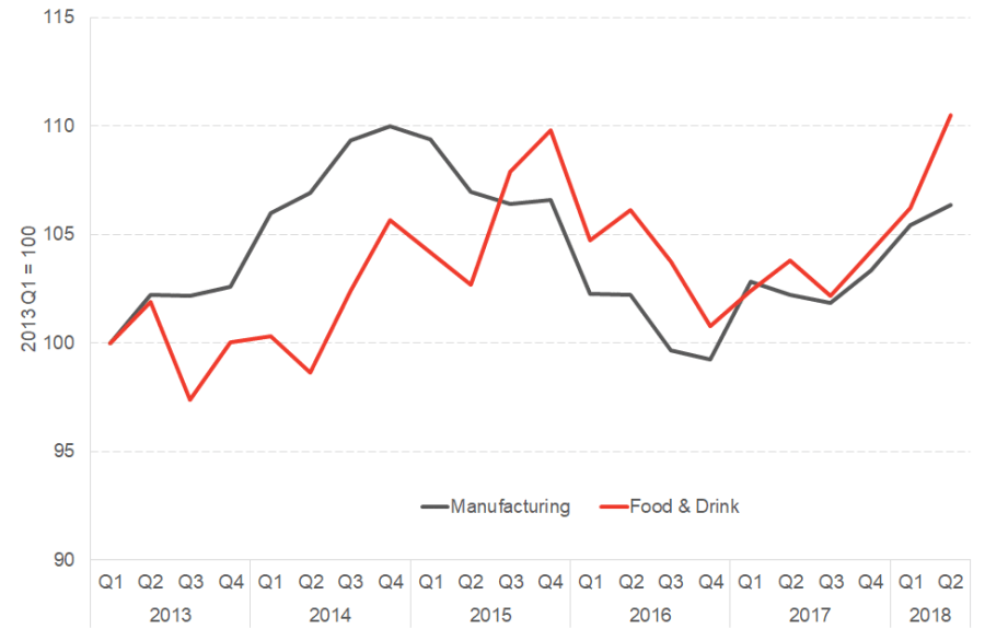 Manufacturing and Food & Drink GDP growth