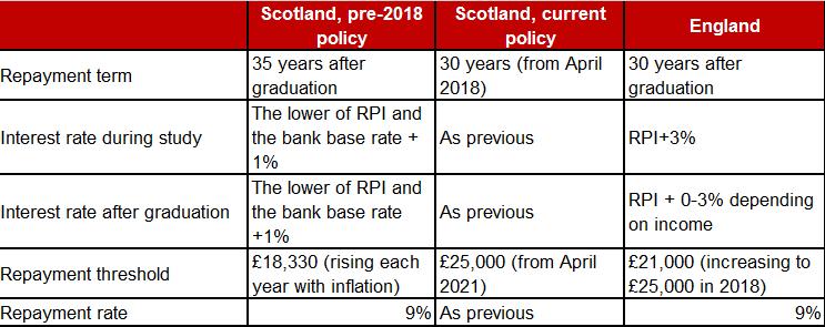 loan policy
