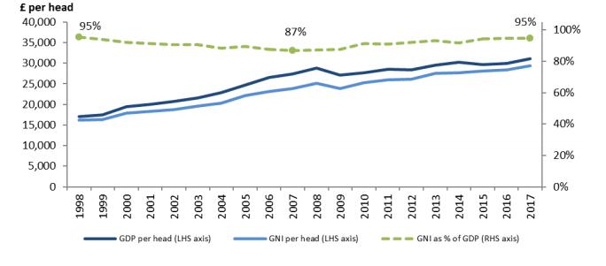 GNI chart 2