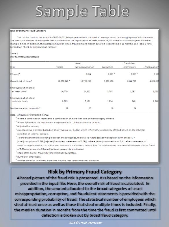 Fraud Statistics {page 4}