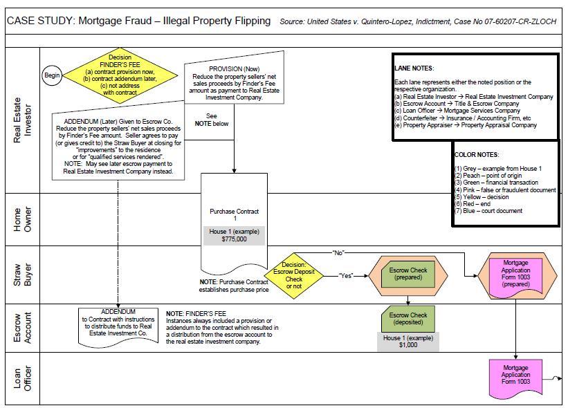 Process Flowchart