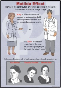 frauenfiguren matilda-effekt denial of the contribution of women scientists in research first described by Matilda Joslyn Gage. Mary is a female researcher working in an interesting field. She has got relevant ideas and has obtained promising result BUT it is Marc, male fellow researcher in the same field, who is going to get the credit for Mary's work. It happened to the work of such etraordinary female scientists as: Lise Meitner, Rosalind Franklin, Marietta Blau