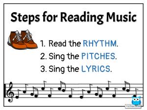 Steps for Reading Music
