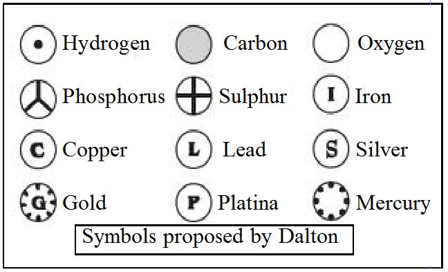Atom Its Symbols Freakgenie