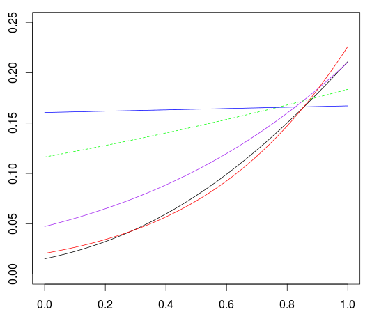 Modelling Occurence of Events, with some Exposure   R-bloggers