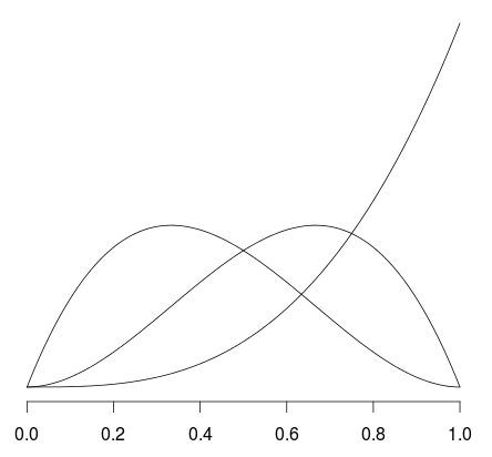 Regression with Splines: Should we care about Non-Significant