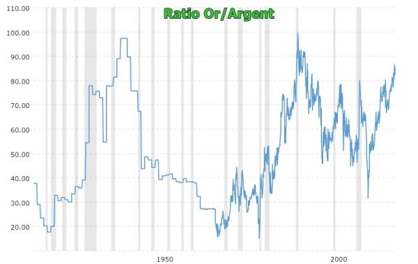 ratio or sur argent historique le cours de l'or versus celui de l'argent