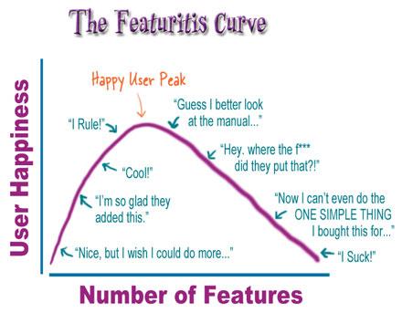 La courbe des fonctionnalités