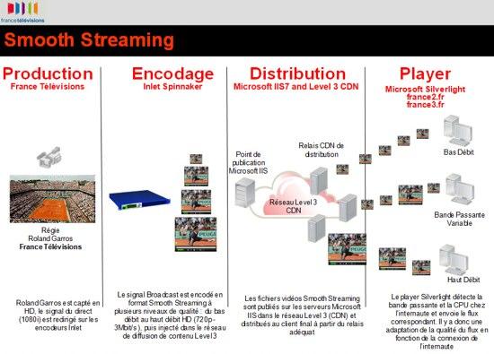 rg-streaming
