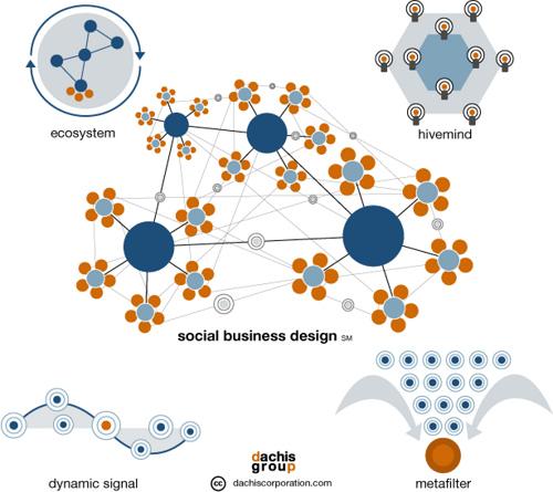 SocialBusinessDesign