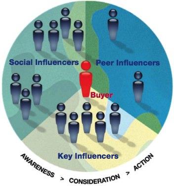 Fluent_Influencers
