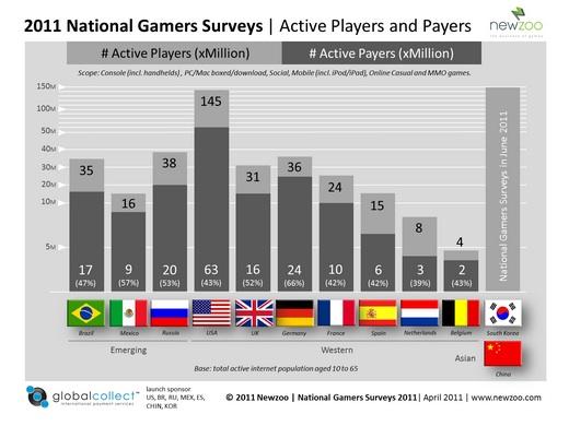 2011_National_Gamers_Surveys