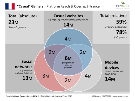 Casual_Gamers_France