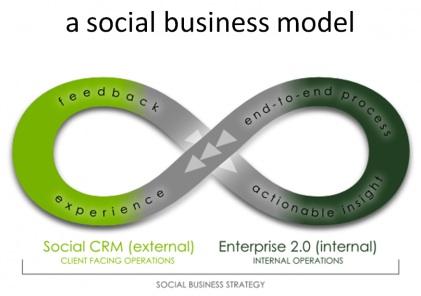SocialBusinessModel