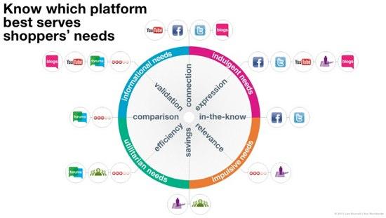Social-shop-platform