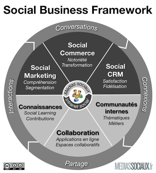 Social_Business_Framework-Fr
